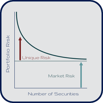 Unique Risk Diagram