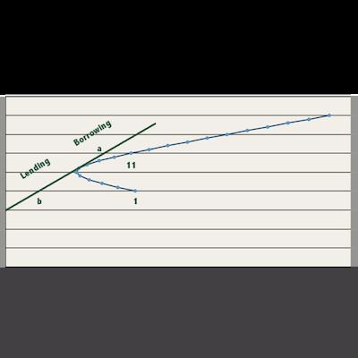 Unique Risk - Minimum Variance Portfolio
