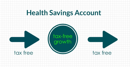 Taxation on Health Savings Accounts