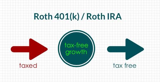 Roth Retirement Accounts