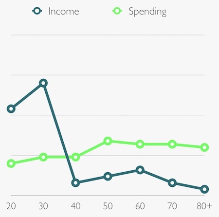 Early Retiree Income Spending Patterns