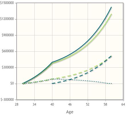 IRA Graph