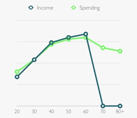Normal Income Spending Patterns