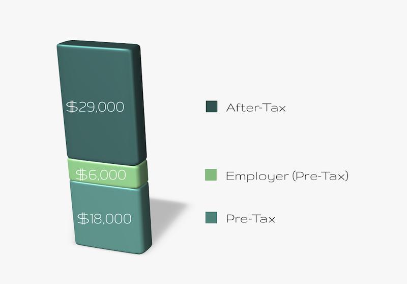 401(k)/403(b) Contribution Limits