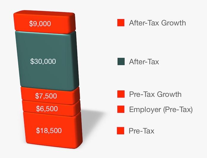 Mega Backdoor Roth - 401(k) Taxes