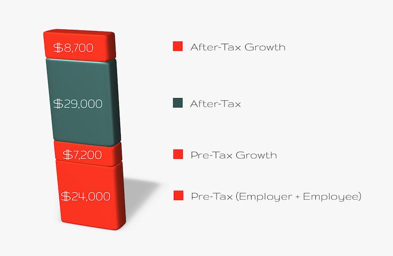 401(k) Taxes