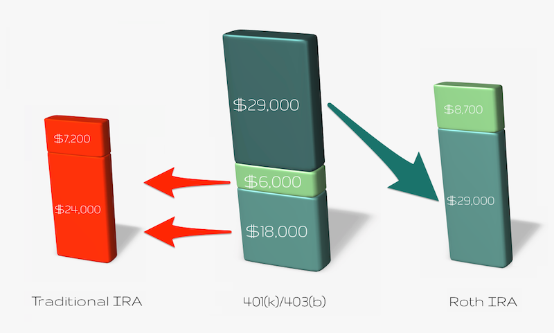 401(k) to IRA Conversion
