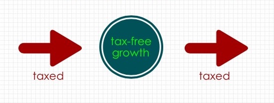 Taxation on After-Tax 401(k) Contributions