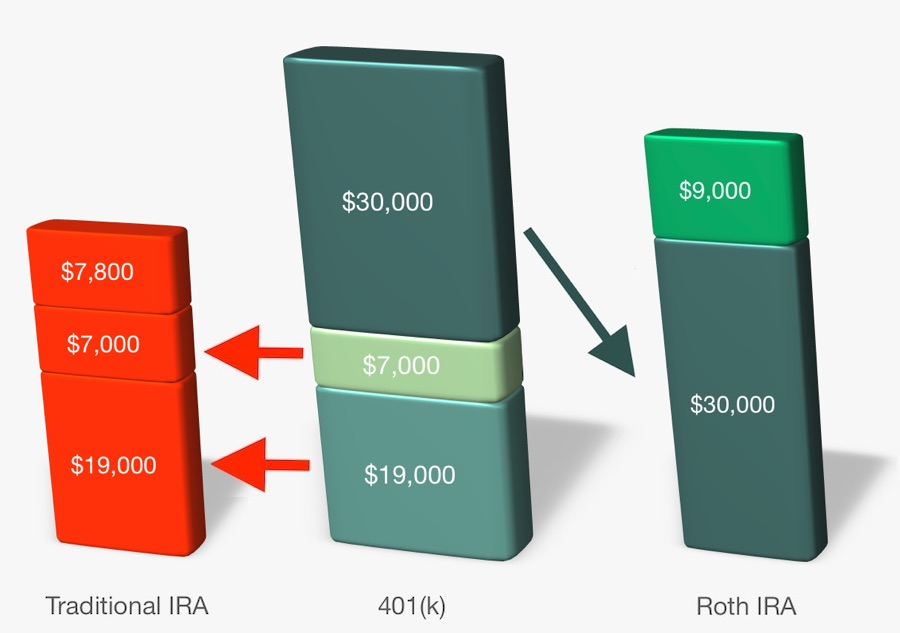 Mega Backdoor Roth IRA
