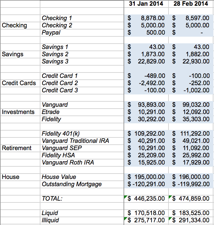 Financial Independence Spreadsheet - Balances Tab