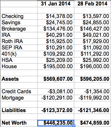 Financial Independence Spreadsheet - Net Worth Tab
