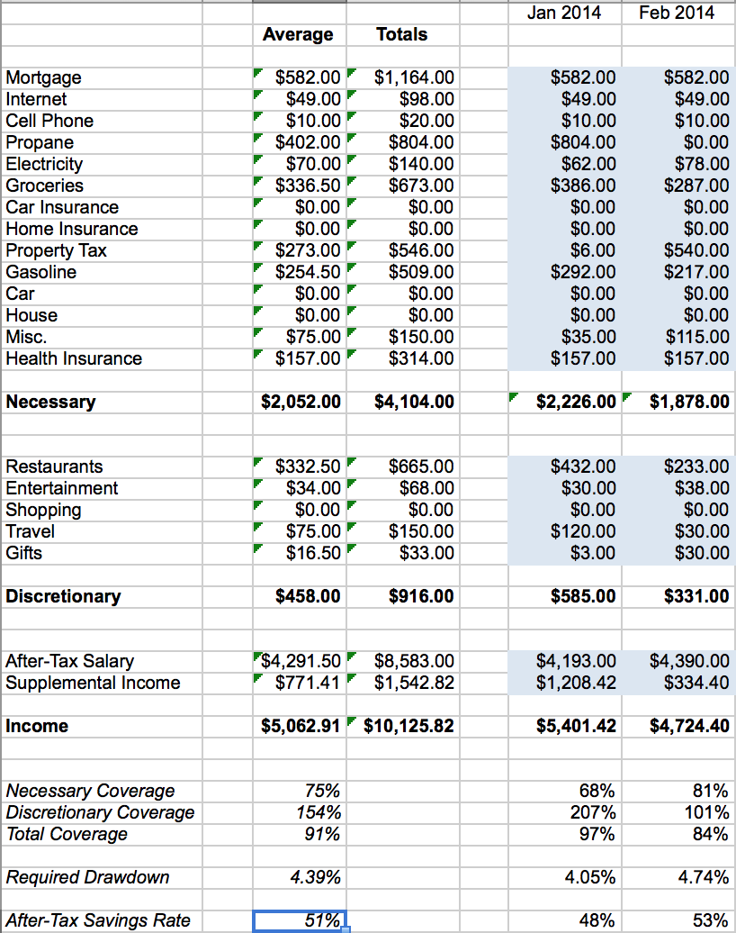 Financial Independence Spreadsheet - Averages Tab