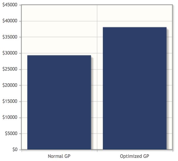 GP Year 1 - Contributions