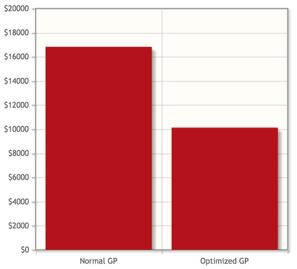 GP Year 1 - Taxes