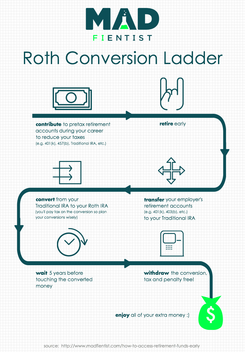 Roth Conversion Ladder