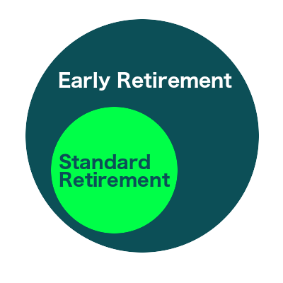 Standard/Early Retirement