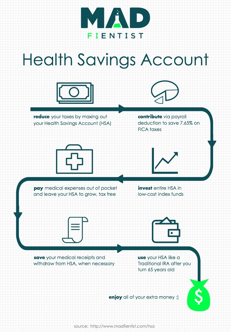 Maximize the Benefits of a Health Savings Account