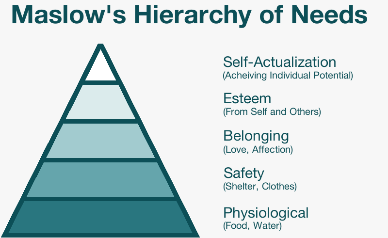 Maslaw's Hierarchy of Needs