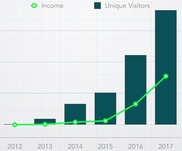 Mad Fientist Income/Traffic 2012-2017