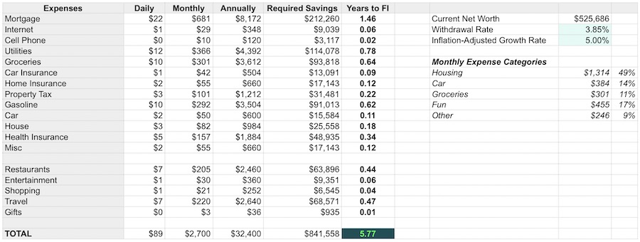 Financial Independence Spreadsheet - Time to FI