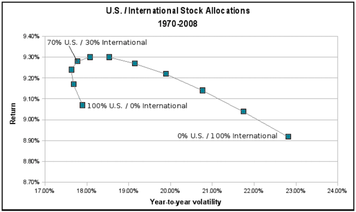 U.S./International Stock Efficient Frontier Graph